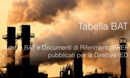 Tabella Documenti BREF / BAT Direttiva IED (2010/75/UE)