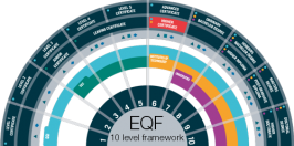 EQF: European Qualification Framework