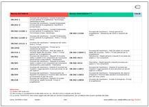 Check norme Direttiva macchine 2013
