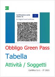Obbligo Green Pass Tabella: Attività / Soggetti