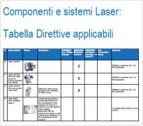 I componenti e sistemi laser: Tabella direttive applicabili