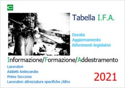 Tabella riepilogativa Formazione/Informazione TUS