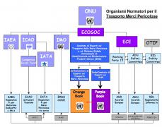 Il Sistema GHS e il Trasporto