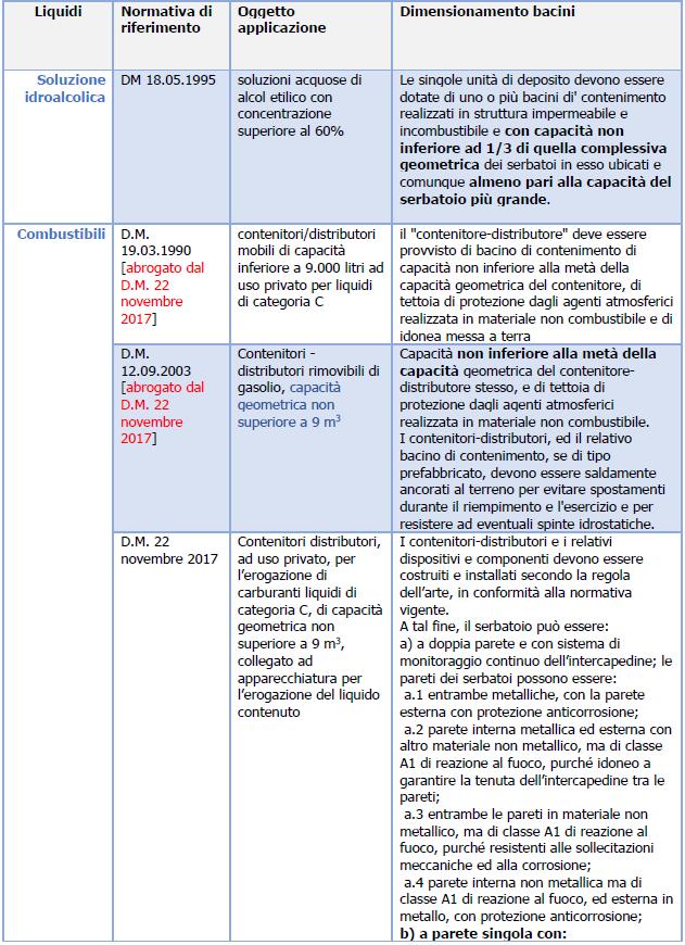 Bacini di contenimento: Normativa e dimensionamento