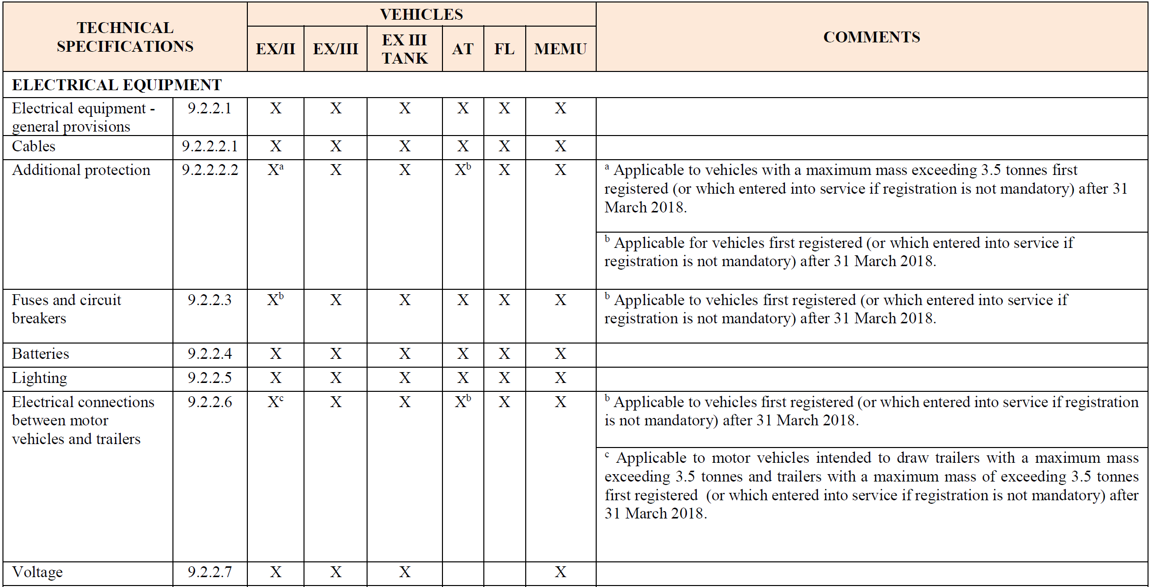 Table applicable provisions of Part 9 ADR