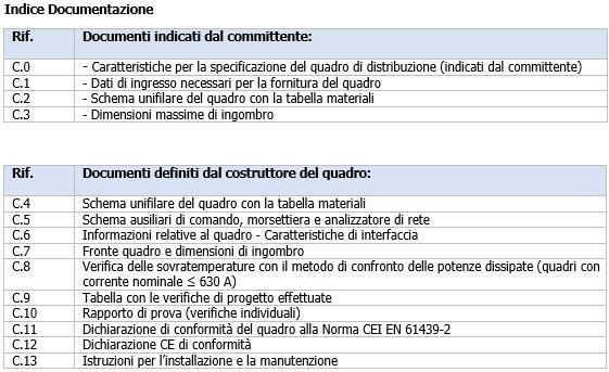 CEI 121 5 Indice Documentazione