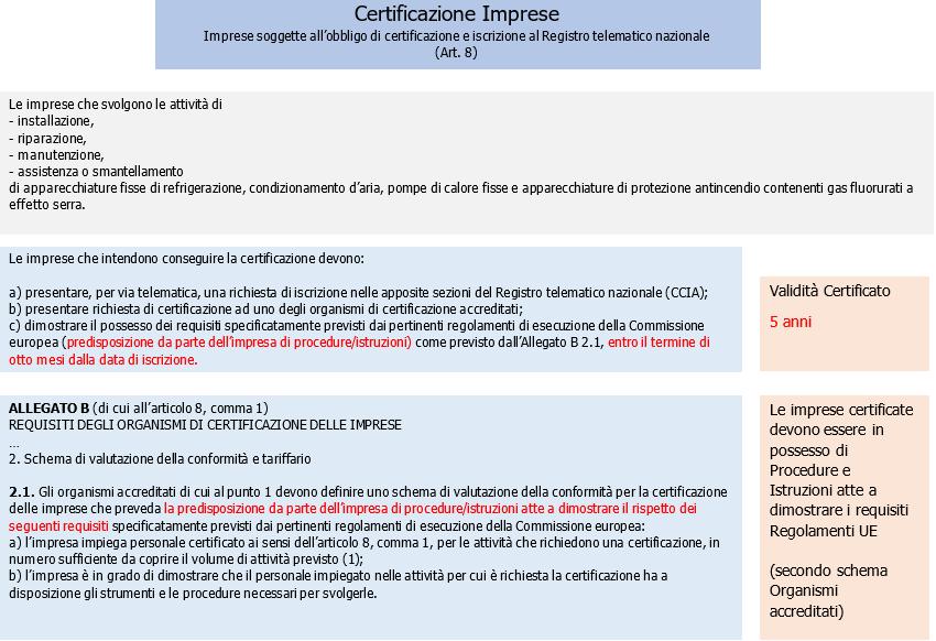 Certificazione Imprese