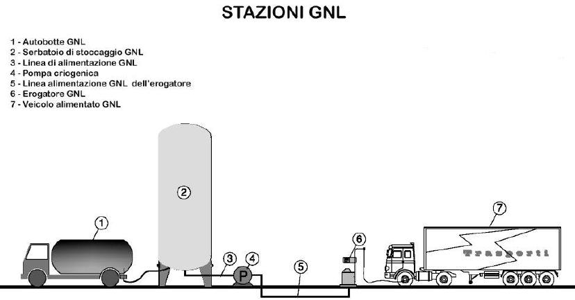 Stazioni GNL