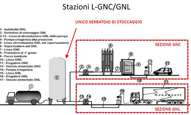 Stazioni L GNC GNL