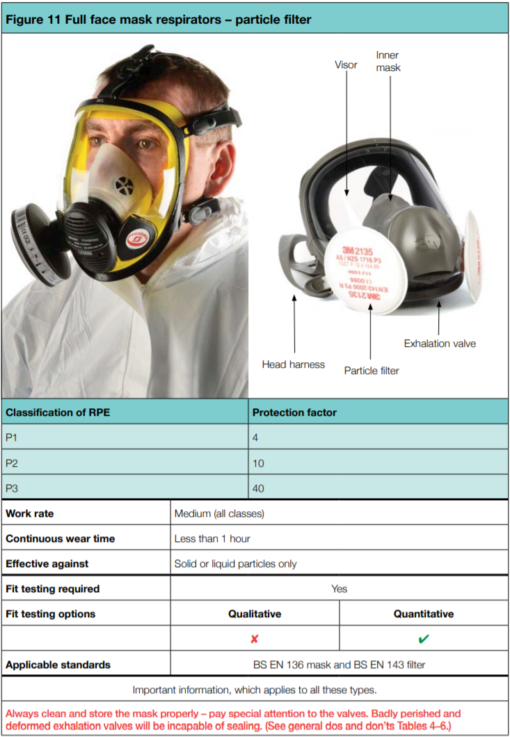 Full face mask respirators   particle filter